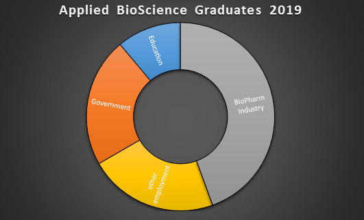 BSc(Hons) in Applied Bioscience 2019 Graduate Employment Outlets