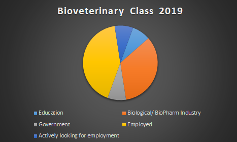 Graduate Employment Outlets 2019 BSc(Hons) in Bioveterinary Science